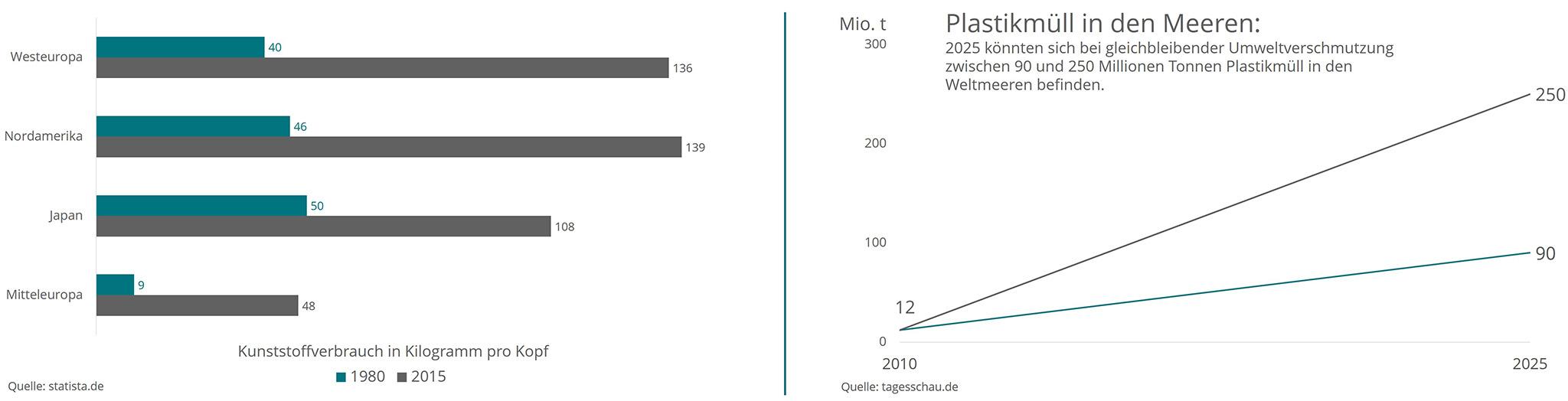 Plastik Meer, Umweltveränderung, Umweltverschmutzung, Plastikwahn, Müll